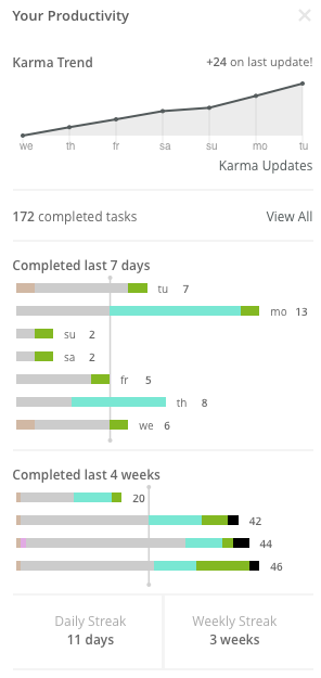 A screenshot of my Todoist Karma
